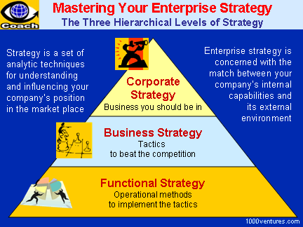 3 Levels of Enterprise Strategies: Corporate Strategy, Business Strategy, Functional Strategy
