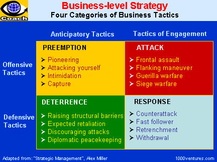 Functional Strategy http://www.1000ventures.com/business_guide/business_strategy.html