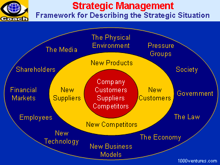 the elements of strategic management business essay A considerable amount of research has been devoted to establishing a relationship between strategic management and business performance the spectrum of conclusions ranges from strong positive correlations to claims that the role of formal planning systems in business management is only informational (rogers, miller & judge 1999, 567–568.