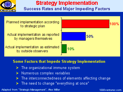 STRATEGY IMPLEMENTATION: Success Rates and Major Impediments