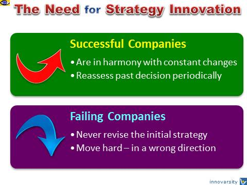 Strategy Innovation, strategic management, why companies fail