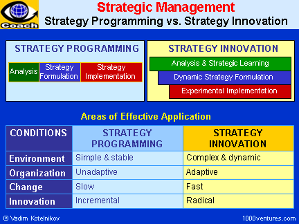 STRATEGY INNOVATION: Dynamic Strategies. Just-In-Time Strategy ...