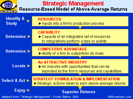 resource based view in business management This paper extends the resource-based view of the firm to give an overview   market environment and firm capabilities shape business strategy and  performance,  will contribute to bridging gaps in the eclectic strategic  management theory.