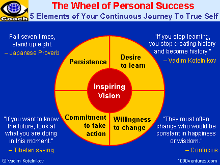 The WHEEL of PERSONAL SUCCESS: Inspiring Vision, Learning, Willingness To Change, Taking Action, Persistence