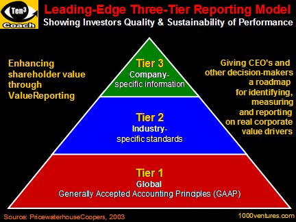 ValueReporting - Three-Tier Reporting Model - Showing Investors Quality and Sustainability of Performance