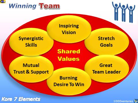 definition of team and team building