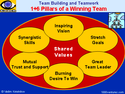 STAR TEAM, WINNING TEAM: How To Build a Dream Team - Team Building and Teamwork: 7 Characteristics of a Dream Team