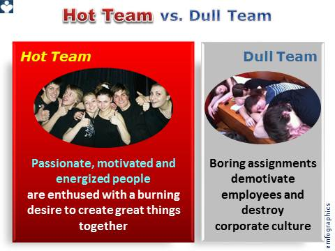 Innovation Team - Hot Teams vs Dull Teams