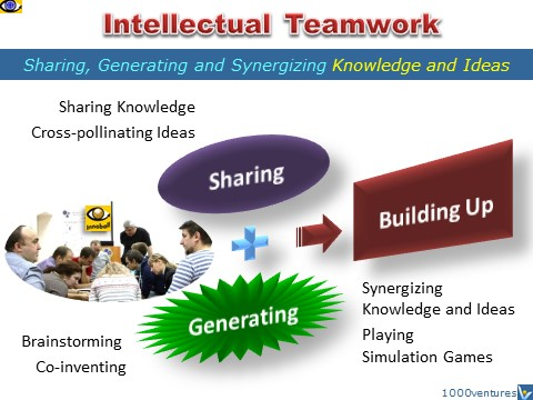 Intellectual Teamwork - sharing knowledge, generating ideas, building up, Vadim Kotelnikov, innoball, protogram