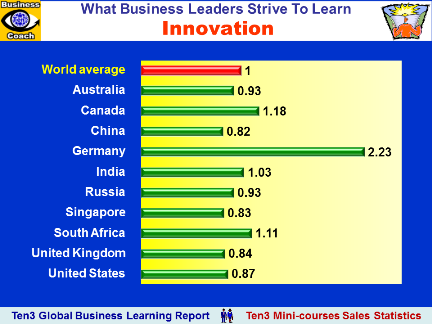 INNOVATION (Ten3 Global Business Learning Report - Africa, Asia-Pacific, Europe, North America, South America)