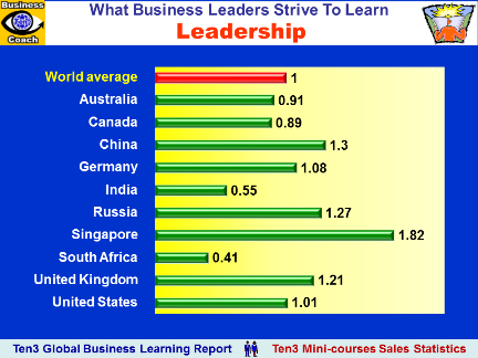 LEADERSHIP (Ten3 Global Business Learning Report: Australia, Canada, China, Germany, India, Russia, Singapore, South Africa, UK, USA)