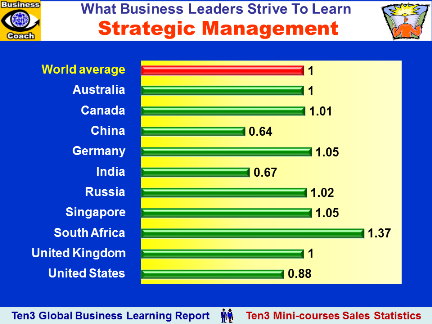 MARKET LEADERSHIP (Ten3 Global Business Learning Report: Australia, Canada, China, Germany, India, Russia, Singapore, South Africa, UK, USA)