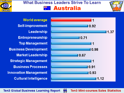 AUSTRALIA - What Business Educational Courses Leaders Buy (Ten3 Global Business Learning Report)