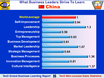 CHINA - What Business Educational Courses Leaders Buy (Ten3 Global Business Learning Report)
