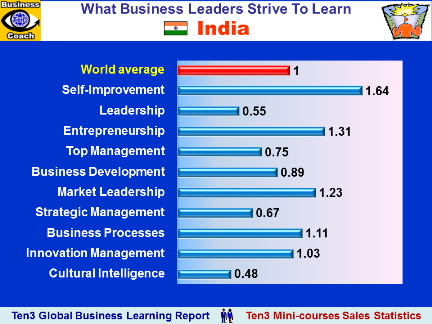 INDIA - What Business Educational Courses Leaders Buy (Ten3 Global Business Learning Report)