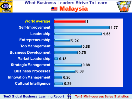 MALAYSIA - What Business Educational Courses Leaders Buy (Ten3 Global Business Learning Report)