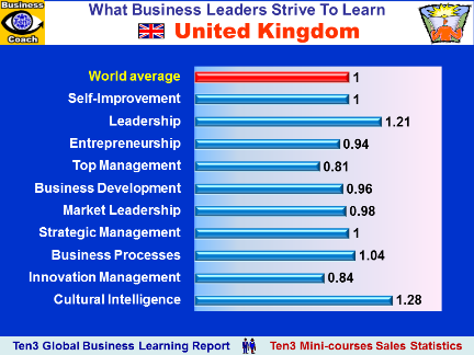 UK, United Kingdom - What Business Educational Courses Leaders Buy (Ten3 Global Business Learning Report)