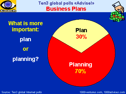 BUSINESS PLAN: What Is More Important   PLAN Or PLANNING