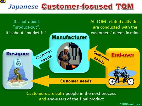 TQM customer-focused - Japanese Total Quality Management - customer-oriented, internal and external customers