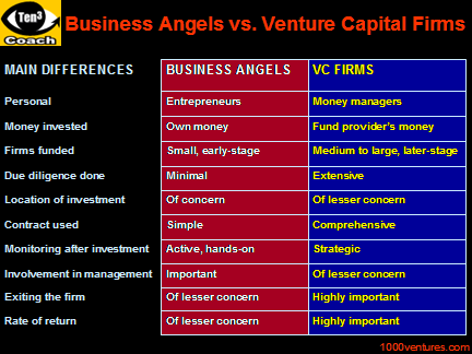 Venture Financing How To Select Your Potential Venture