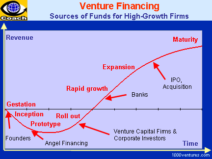 Venture Financing Chain, Venture Financing Curve: Sources of Funds for High-Growth Firms
