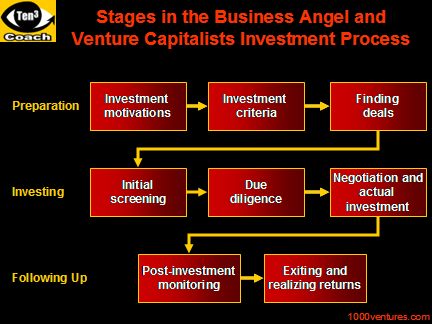 VC Investment Process, stages of venture capital investing