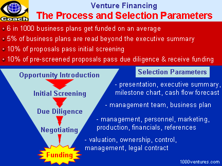 Venture Financing - Investment Opportunity Evaluation by Investors Venture Presentation, Initial Screening, Due Diligence, Contract Negotiation