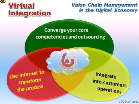 Virtual Integration New Approach To It Powered Value