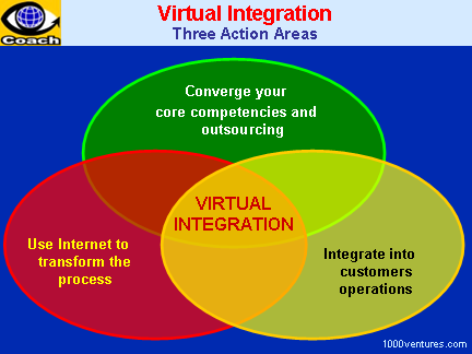 Virtual Product Integration